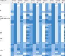 スキルマップを作って業務とスタッフのミスマッチングを防ぐ