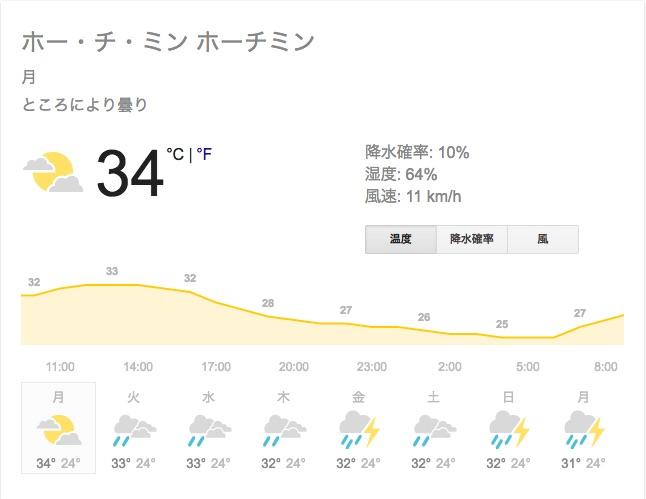 weather_ho_chi_minh_-_google_%e6%a4%9c%e7%b4%a2